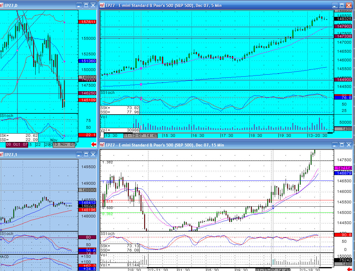 13th November - S&P emini charts