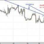 Sold Crude Oil going into Resistance - where I went wrong