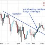Silver breaks Resistance line shows Sign of Strength - Trading Journal