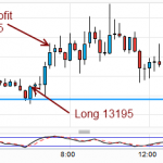 First Trade in Long time - EURUSD off the Daily Pivot