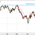 DOW JONES hits critical Resistance Level... what next?