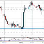GBPUSD - RIght trade and 10 pips off an Entry