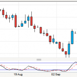 AUDUSD trade stops me out but still could go up!