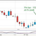 Pinbar Trading - Something that should sit in your Trading Strategy