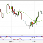 80 pips on EURUSD but exited too early!