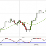 Post Trading analysis of EURUSD and EURJPY
