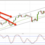 Trading the EURO at the bottom of a Trend Channel