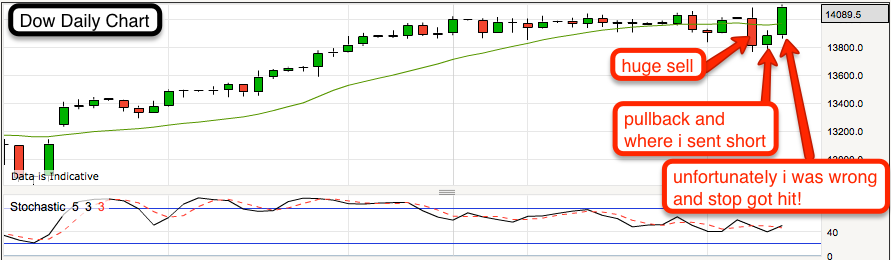 Make Me Some Money - Dow countertrend