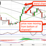 Long Silver - price at bottom of trend channel