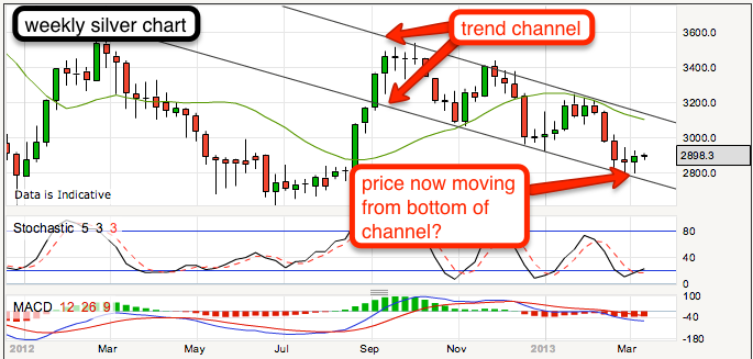 Long Silver price at bottom of price channel