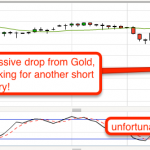 Shorting Gold after the Big Fall