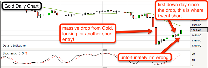 Shorting Gold