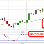 Failed Pinbar on Crude Oil