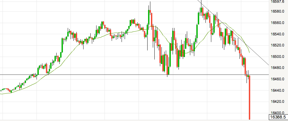 dow 13th October